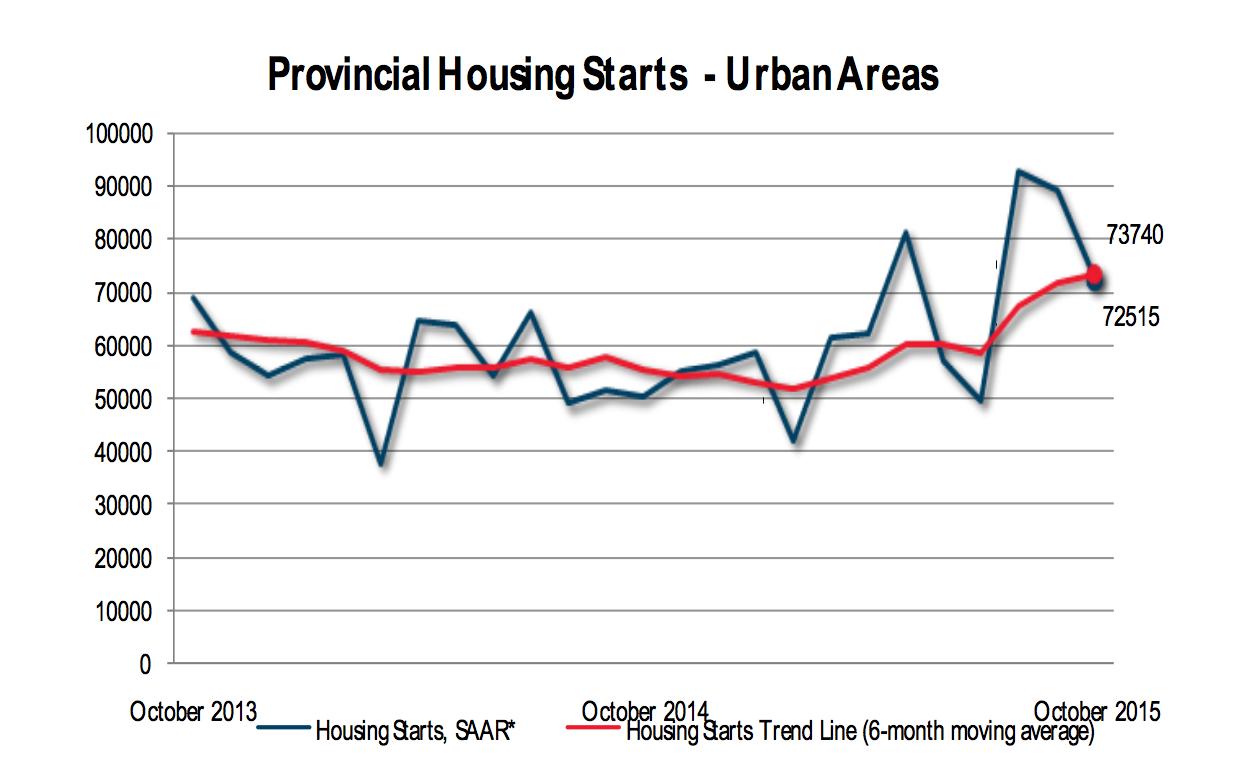 cmhc ontario housing market starts