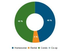 Chart showing housing starts by market type