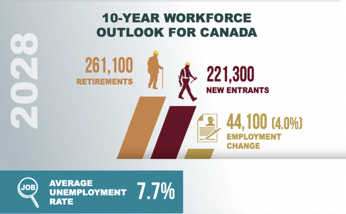 BuildForce employment rate